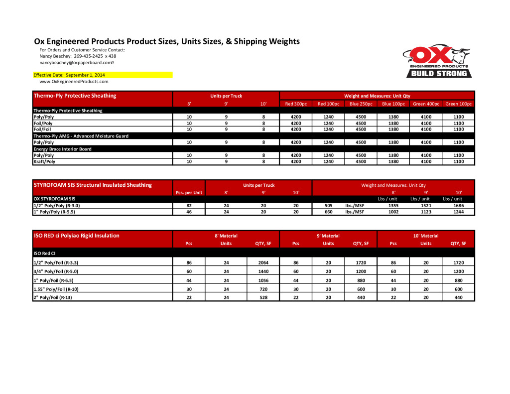 thumbnail of Ox-Product-Options-Unit-Counts-and-Wts-140901